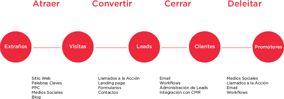 Esquema Inbound Marketing